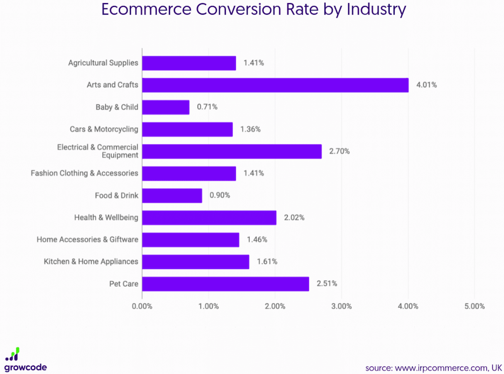 dati-ecommerce-tasso-conversione